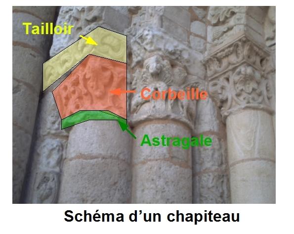 Schéma d'un chapiteau: astragale, corbeille et tailloir