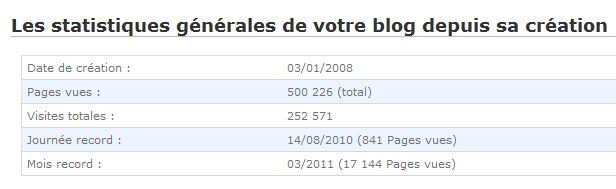 Statistiques du 26 octobre 2011, 500.000 pages vues