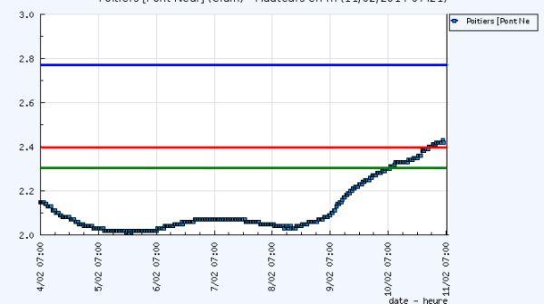 Le Clain à Poitiers, graphique des niveaux d'eau sur 7 jour, 11 février 2014, source vigie crue graphique des niveaux d'eau